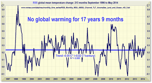 Global Temperature Update: Still no global warming for 17 years 9 months - Since Sept. 1996