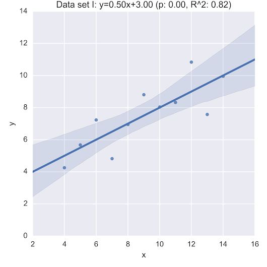 Anscombe's quarter, variability and studying queues with Python