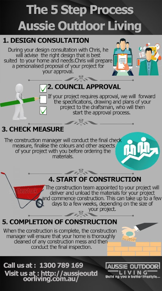 thumbnails-visually.netdna-ssl.com/aussie-outdoor-living-the-5-step-process_58363678aadc9_w1500.jpg