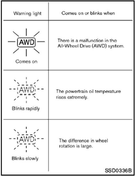 Nissan Rogue: AWD warning light - All-Wheel Drive (AWD