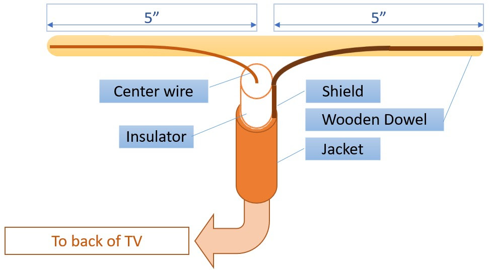 Blue View - Make Your Own TV Antenna — Just a Little Further