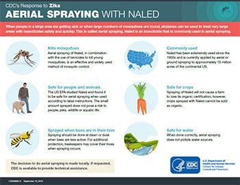 Pulverização aérea com Naled – miniatura de infográfico