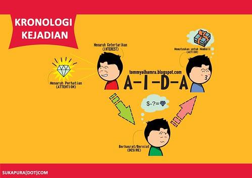 Gang Sempit: Konsep AIDA pada Periklanan di Indonesia