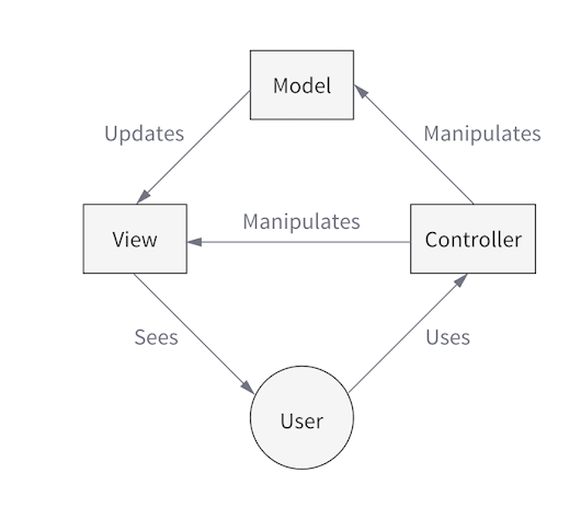 Model-View-Intent on Android