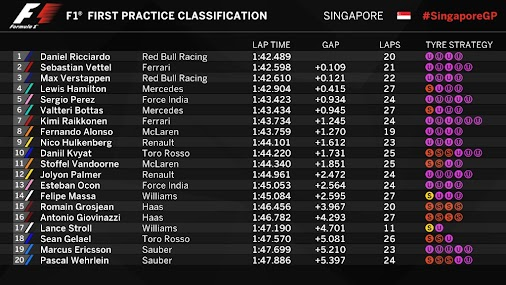 Free Practice at the #SingaporeGP 🇸🇬🏎️💨  #FP1 is over and here are the results of our team:  #ME9...