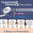 64.7 million American adults have some form of Periodontal disease.  For help maintaining your oral health check us out at  | Pinterest