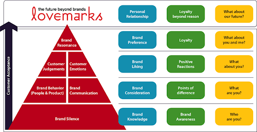 Lovemarks – The future beyond brands