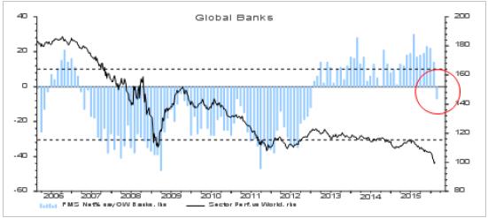 ΓΡΑΦΗΜΑ - παγκόσμιες τράπεζες