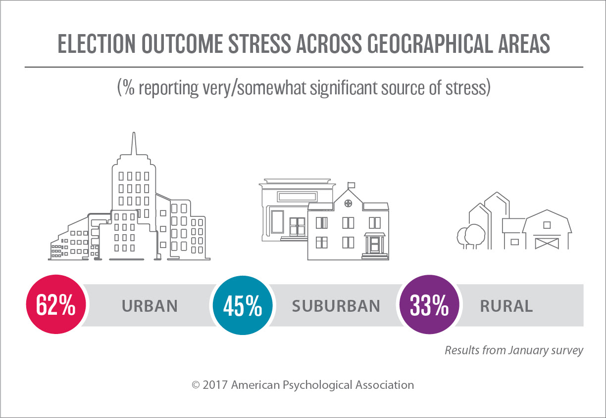 Survey says: America is stressed out - Counseling Today