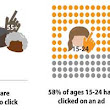 Who Looks at and Clicks on Banner Ads? [Infographic]