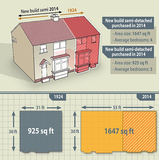 The space age is a long way off yet... How family homes have halved in size by over 700-square feet in a century