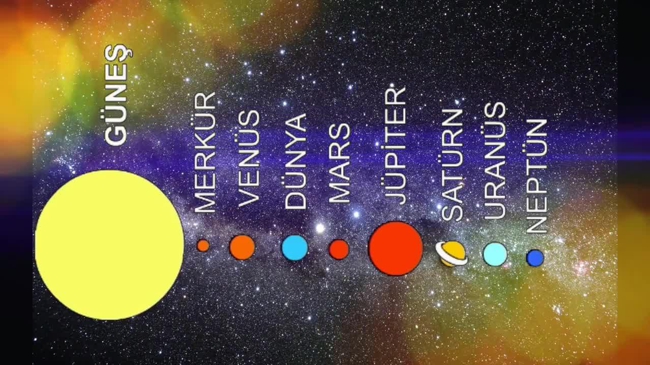 Güneş Sistemi Gezegenleri Izle Video Eğitim Bilişim Ağı