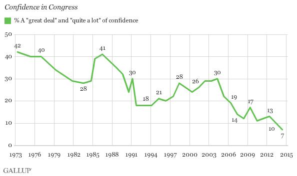 La confianza en el Congreso desde 1973
