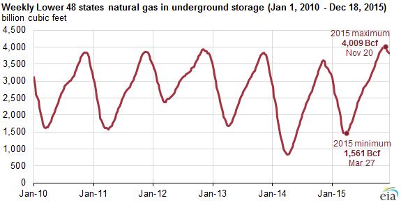 graph of natural gas in underground storage, as explained in the article text