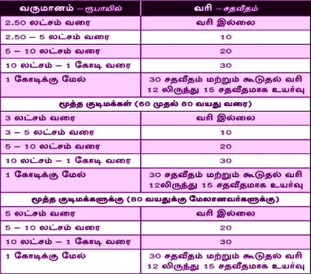 Tntet question papers with answers