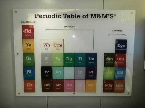 Arrow through the sun the periodic table of mms urtaz Gallery