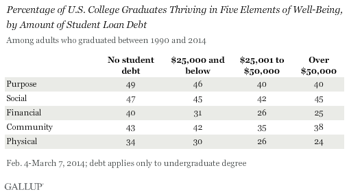 Percentage of U.S. College Graduates Thriving in Five Elements of Well-Being, by Amount of Student Loan Debt
