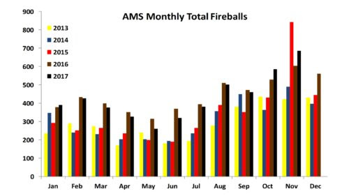 Total Monthly Fireballs Jan 2013 to Nov 2017