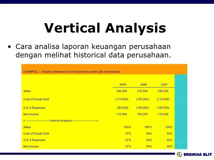 Contoh Analisis Vertikal Dan Horizontal Laporan Keuangan Kumpulan Contoh Laporan