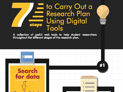 7 Things You Can Do with Technology to Improve Your Research