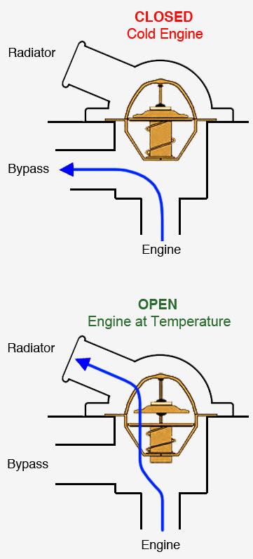 Engine Thermostat Diagram