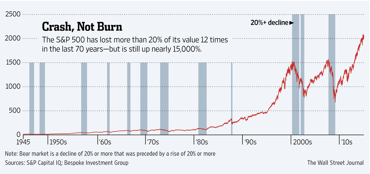 Fromhttp://www.wsj.com/articles/why-bear-markets-are-inevitable-1423838987