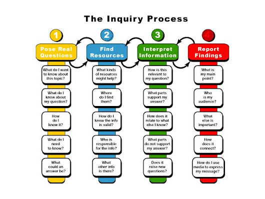 The Problem with Inquiry in PBL