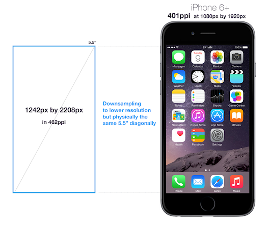 The Curious Case of iPhone 6+ 1080p Display