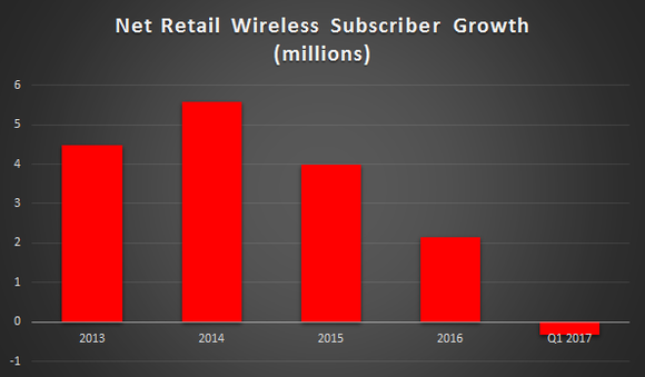 verizon-subscriber-growth_large.png