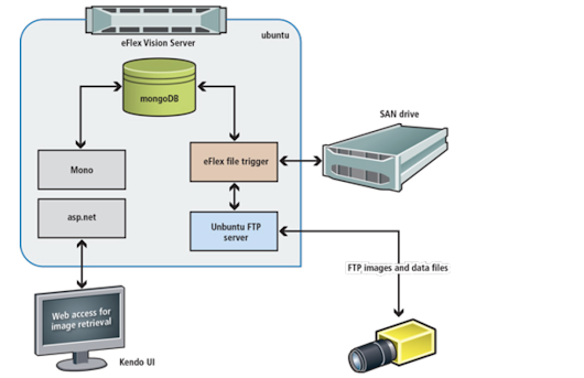 Networked image server simplifies systems integration