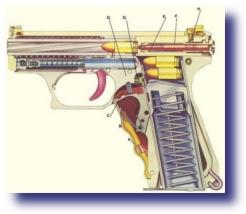 function diagram semi auto pistol Gun Control   Is It The Solution?