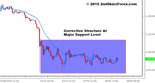 Gold - Corrective Price Action Structure At Support | Aug 6 - 2ndSkies Forex