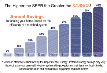 Air Conditioning Unit Service What Is Seer Rating On Ac