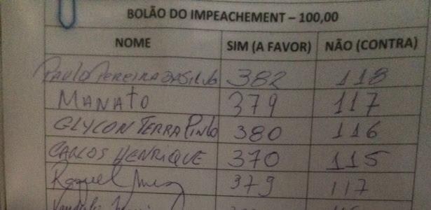 O bolão do impeachment organizado pelo Solidariedade arrecadou R$ 5.100 de 51 apostadores