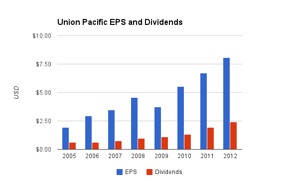Union Pacific Dividend Chart