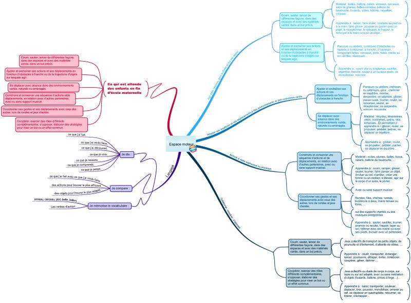 http://chantalporte.free.fr/travailler%20en%20espace/Espace%20moteur.pdf