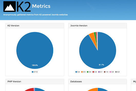K2 Metrics | Anonymously gathered metrics from K2 powered Joomla websites