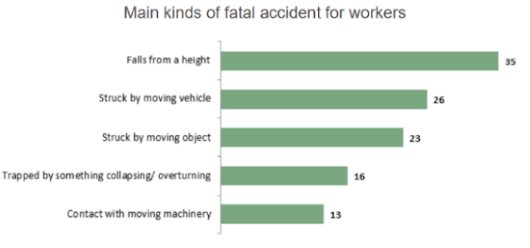 HSE releases annual workplace fatality figures 20117-2018