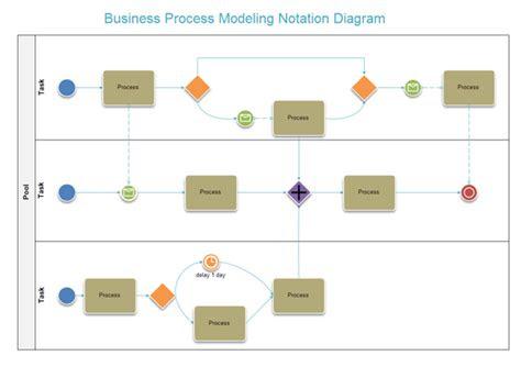 examples  flowcharts organizational charts network diagrams