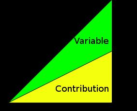 English: Cost-Volume-Profit diagram, showing b...
