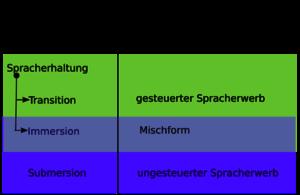 2nd-language-learning