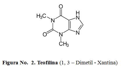 Teofilina (1, 3 – Dimetil - Xantina)