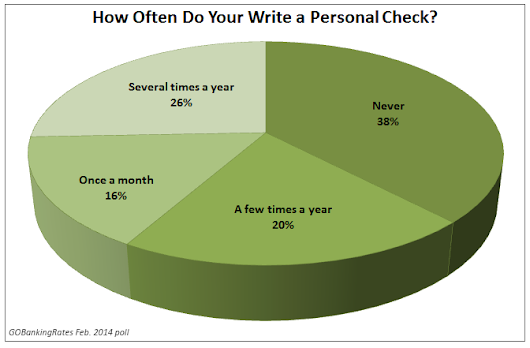 Thirty-Eight Percent of People Never Write Personal Checks