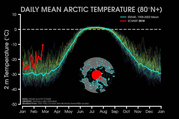 artico-temperatura