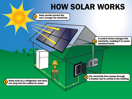 The Benefits of Home Solar Electricity