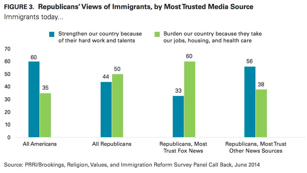 republicans-views-of-immigrants