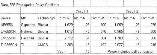 555 Propagation Delay Oscillator Data