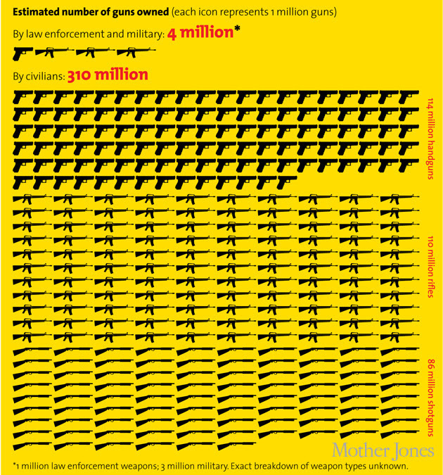 http://www.motherjones.com/files/guns-owned630.jpg