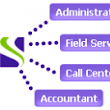 SugarCRM API Integration with Bella Field Service Software - Bella Field Service Software
