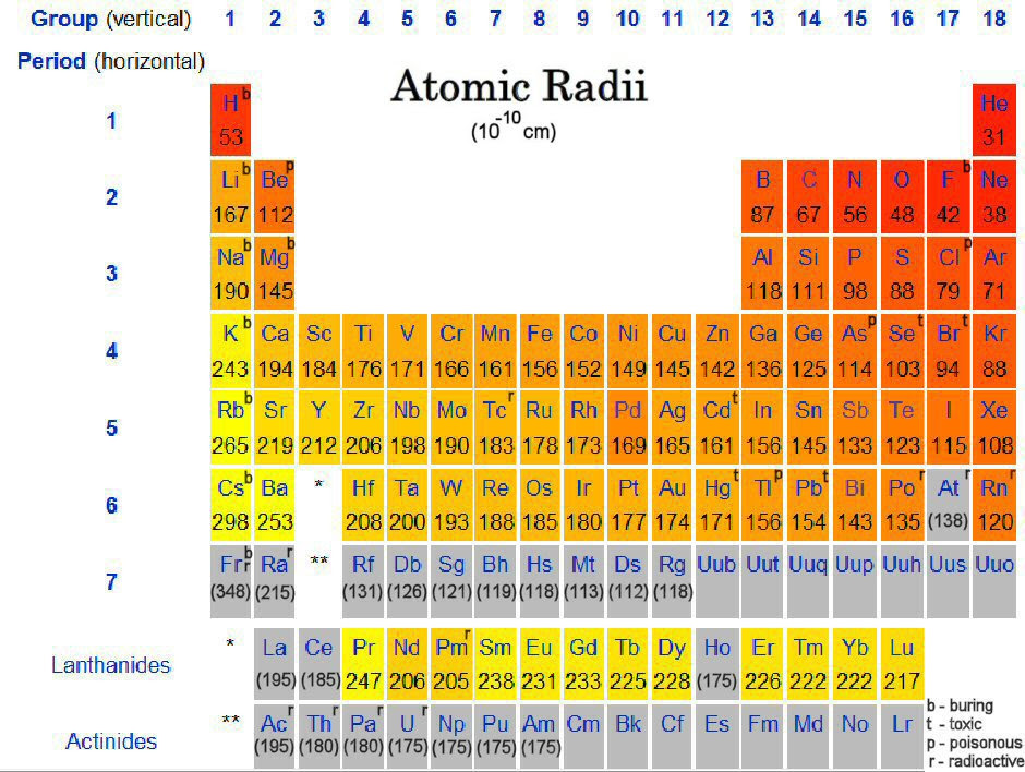 Nastiik atoms atoms atoms this image is rated 27 by bing for keyword atomic radius periodic table urtaz Gallery